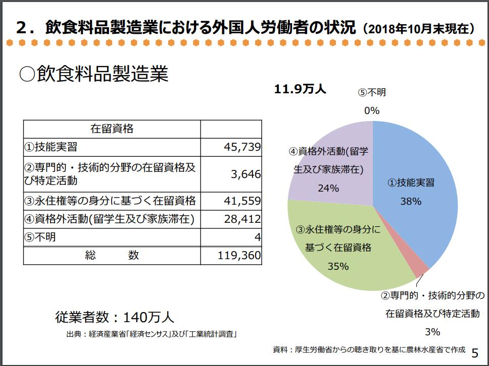「飲食料品製造業における外国人労働者の状況(2018年10月末現在)」