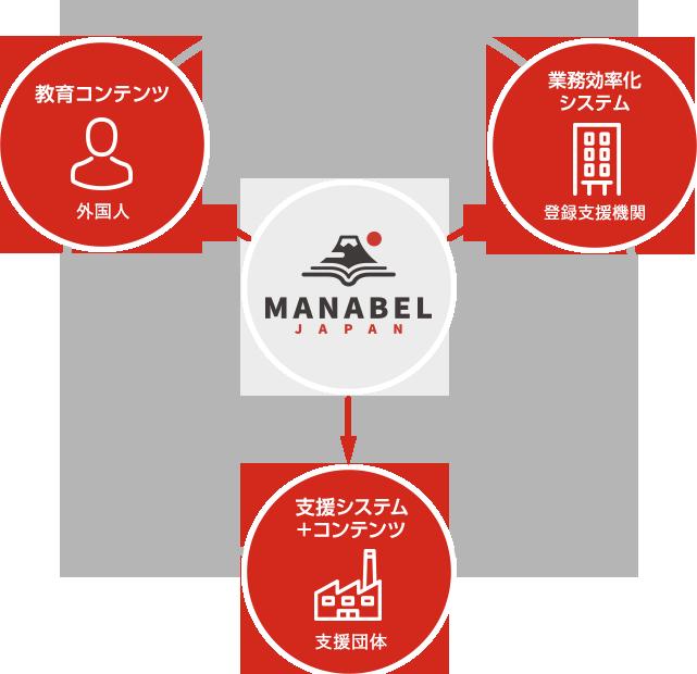 MANABEL JAPANトータルサポート図